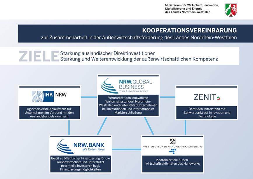 Neue Außenwirtschaftsstrategie des Landes: ZENIT ist einer von fünf Partnern